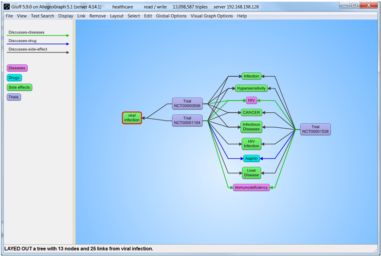 gruff a grapher based triple store browser for allegrograph