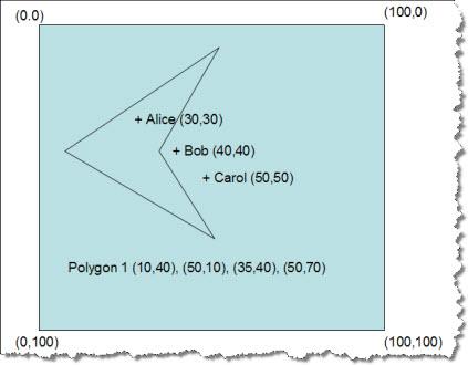 AllegroGraph Python Sesame API Tutorial