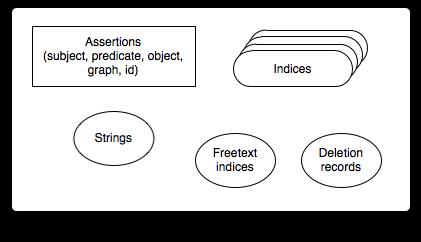 Lisp Reference Guide | AllegroGraph 6 5 0