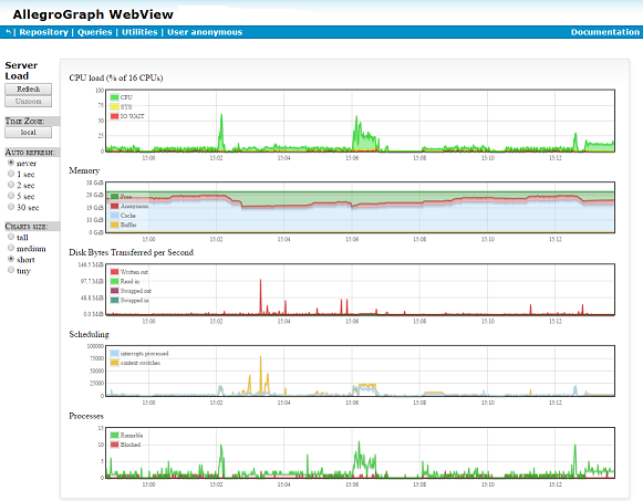 The Server Load and Performance Charts